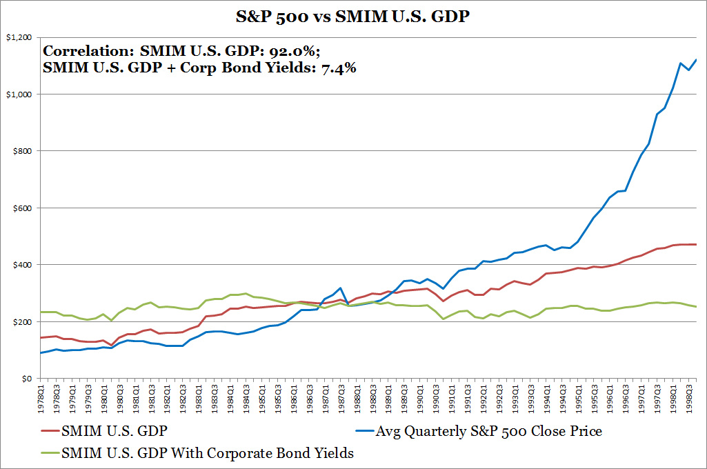 S&P 500 vs SMIM U.S. GDP
