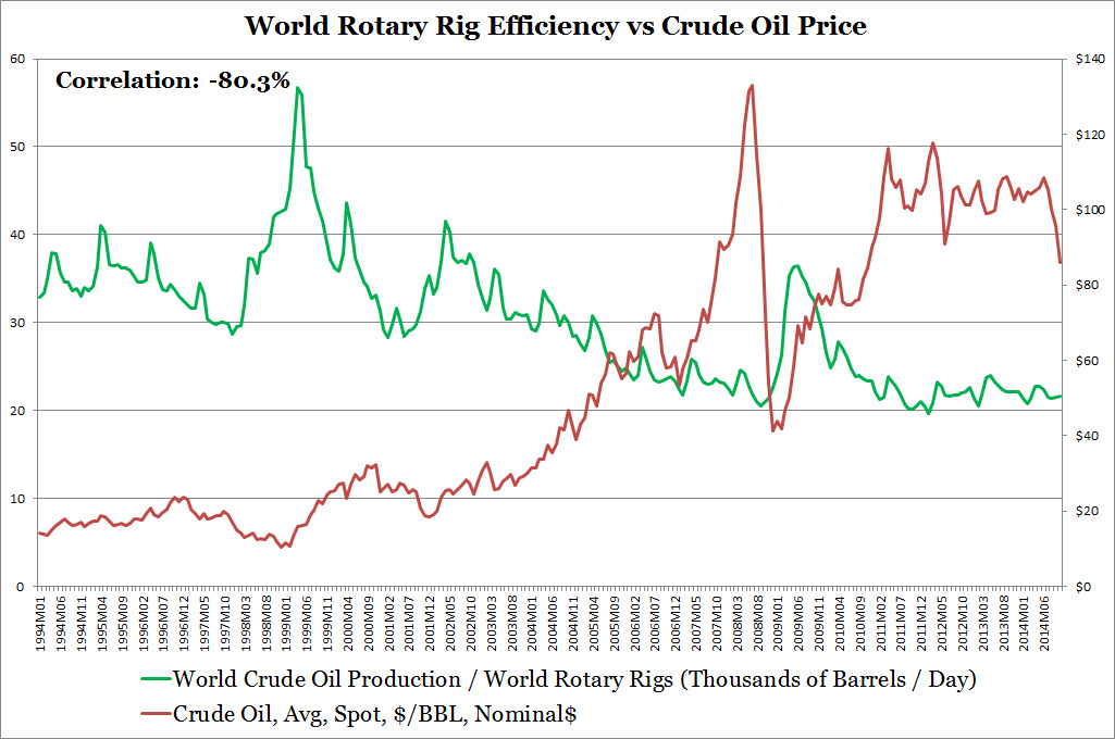 World Rotary Rig Efficiency vs Crude Oil Price