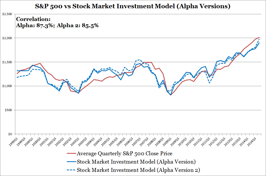 S&P 500 vs Stock Market Investment Model (Alpha Version)