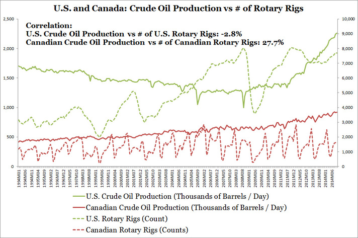 U.S. and Canada: Crude Oil Production vs # of Rotary Rigs