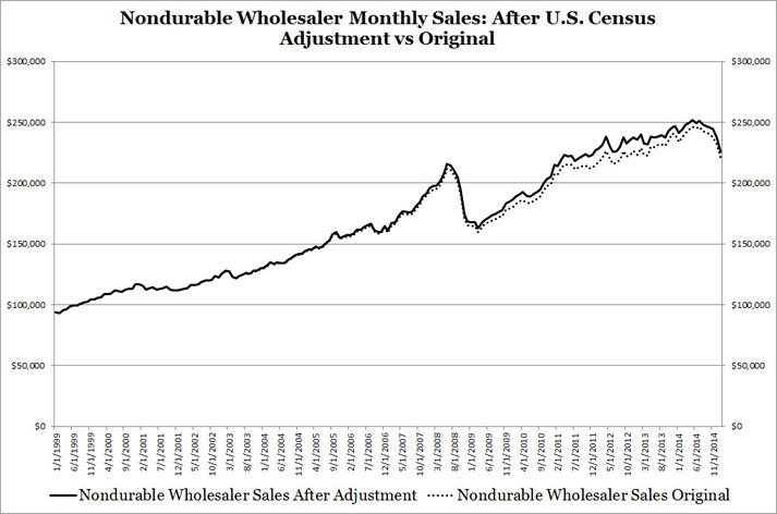 Nondurable Wholesaler Monthly Sales: After U.S. Census Adjustment vs Original