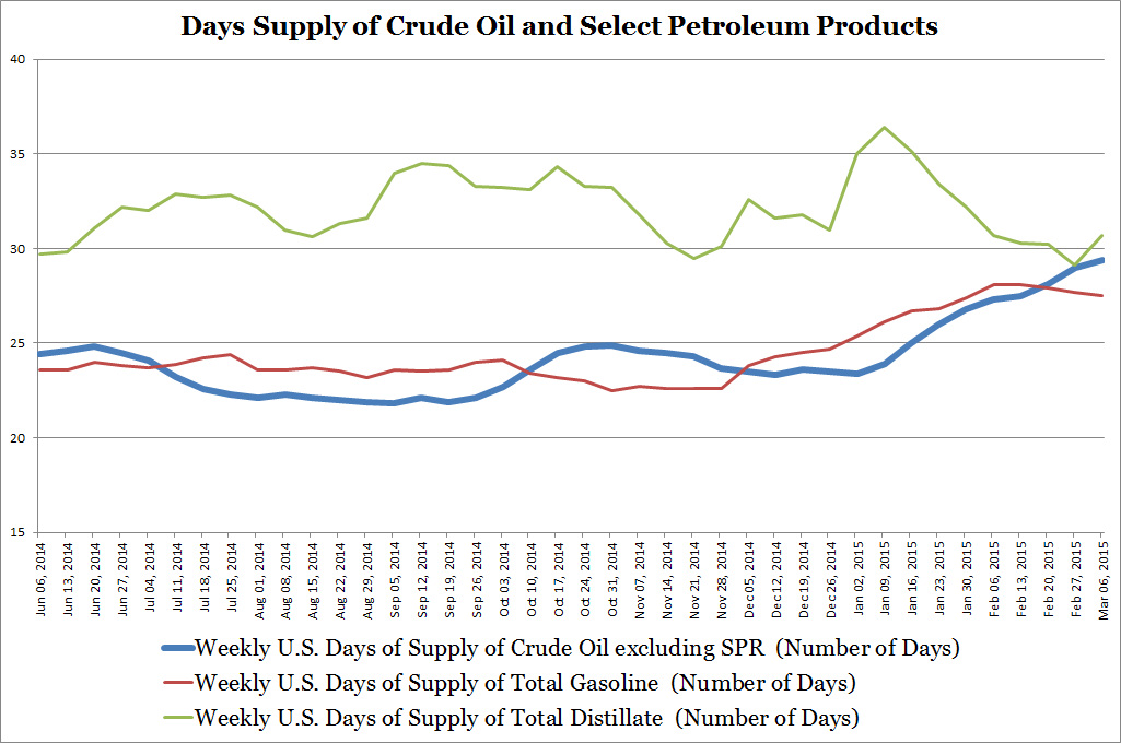 Days Supply of Crude Oil and Select Petroleum Products