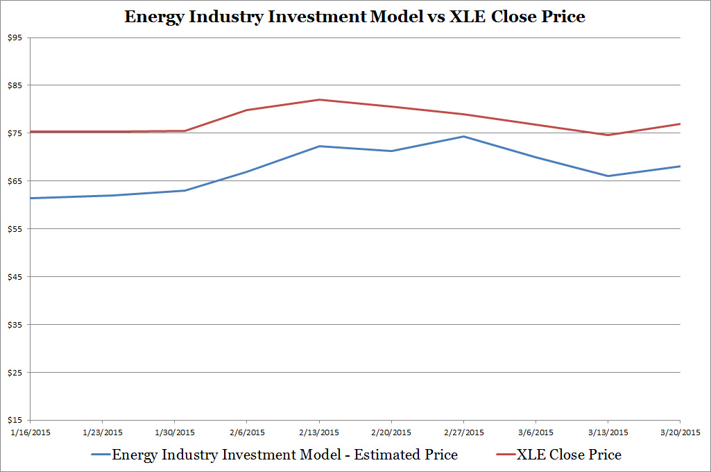 Historical Energy Industry Investment Model Results vs XLE Close Price