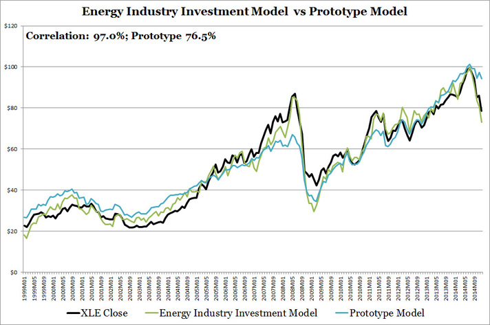 Energy Industry Investment Model vs Prototype Model