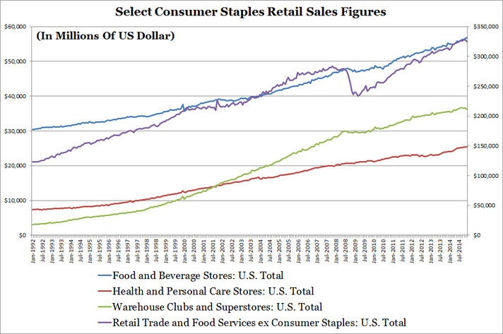Select Consumer Staples Retail Sales Figures