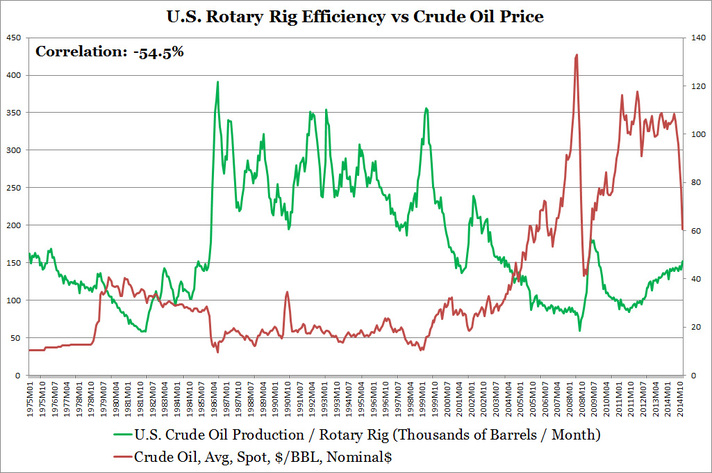 U.S. Rotary Rig Efficiency vs Crude Oil Price