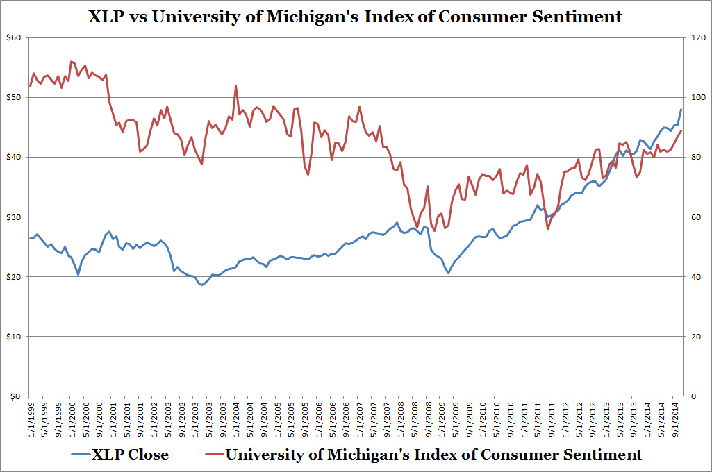XLP vs University of Michigan's Index of Consumer Sentiment