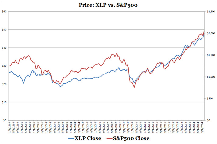 XLP vs S&P500