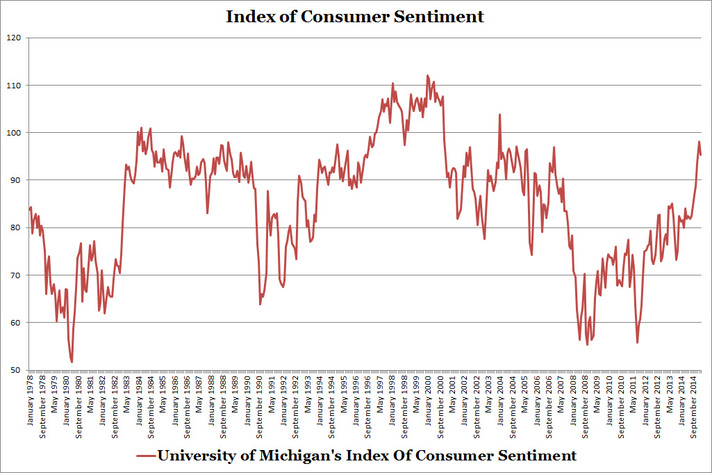 University of Michigan's Index of Consumer Sentiment