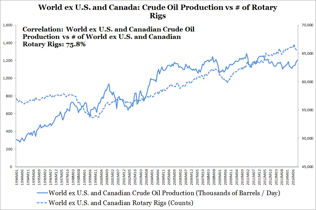 World ex U.S. and Canada: Crude Oil Production vs # of Rotary Rigs