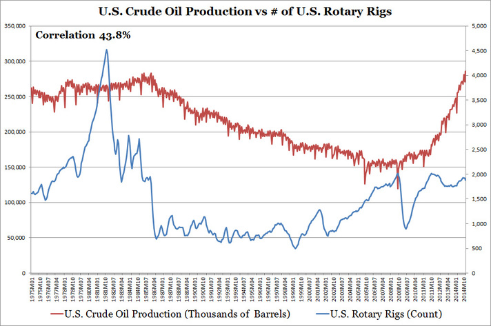 U.S. Crude Oil Production vs Number of U.S. Rotary Rigs