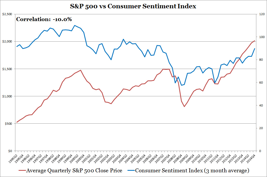 S&P 500 vs Consumer Sentiment Index