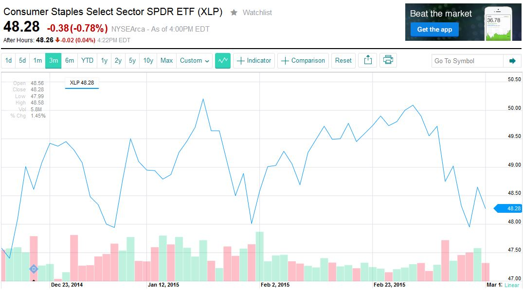 Consumer Staples Select Sector SPDR ETF (XLP) stuck in the mud