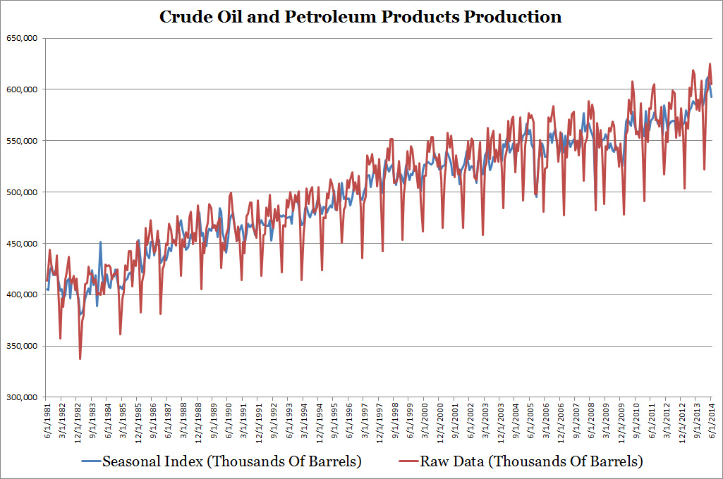 Crude Oil and Petroleum Products Production