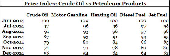 Price Index Crude Oil vs Petroleum Products