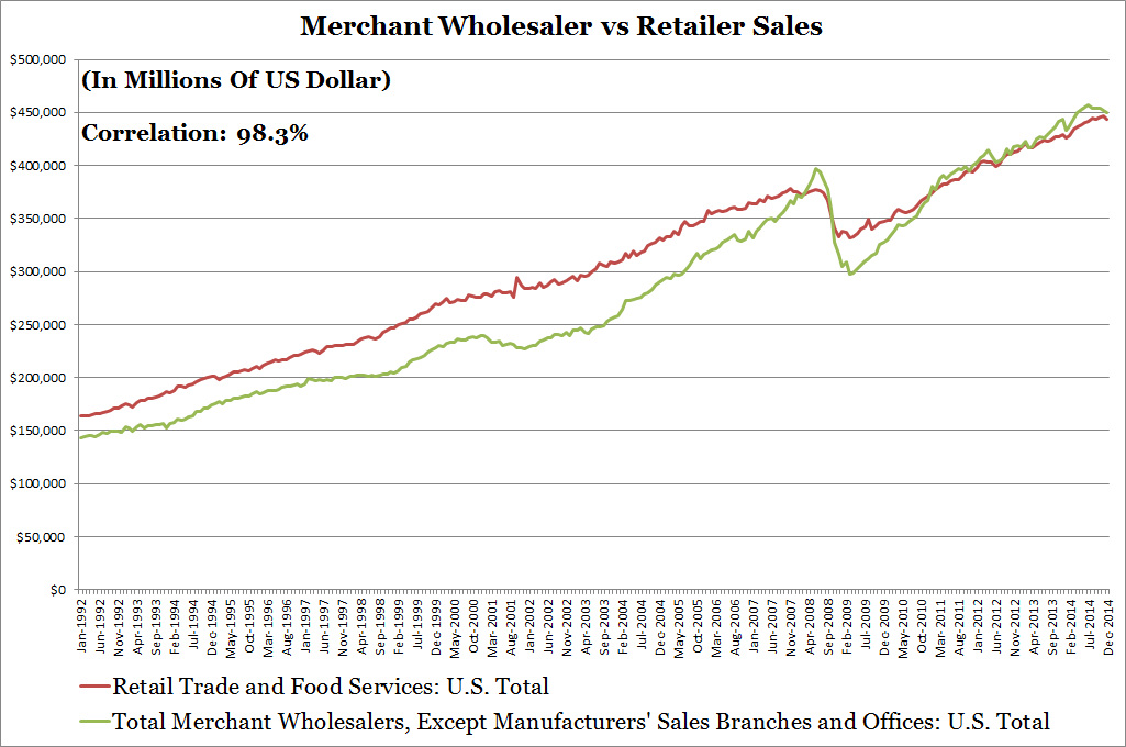 Merchant Wholesaler vs Retailer Sales