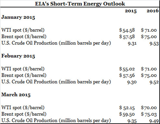 EIA's Short-Term Energy Outlook