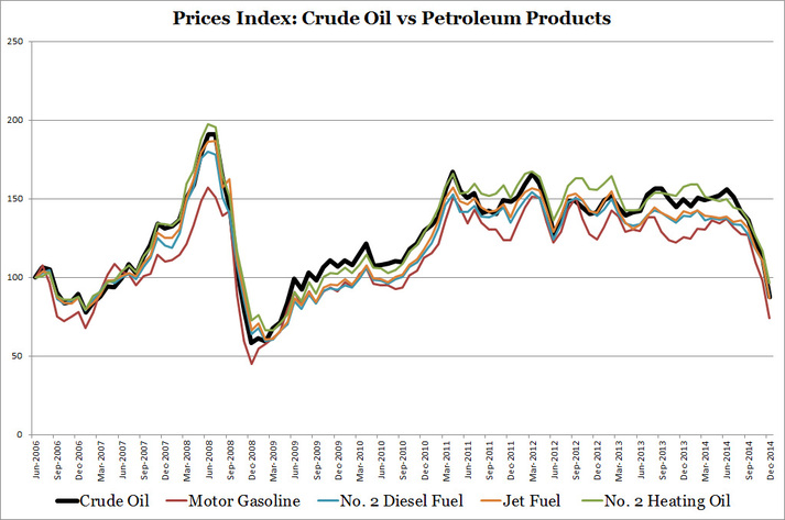Price Index Crude vs Petroleum Products