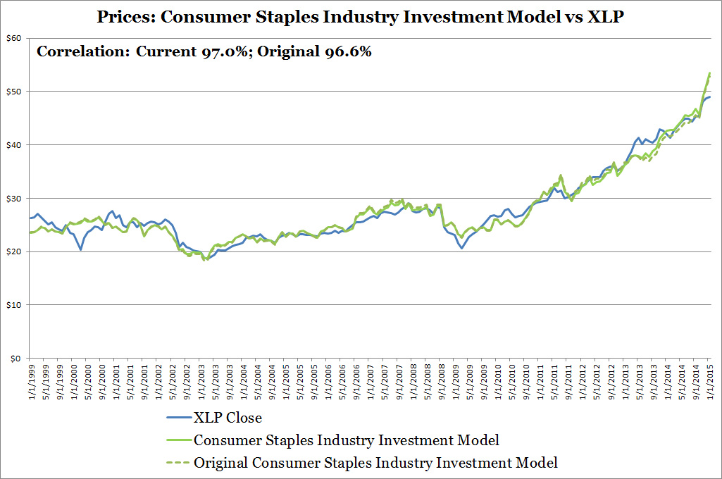 Prices: Consumer Staples Industry Investment Model vs XLP