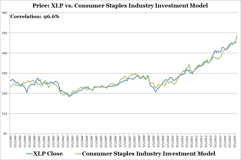 XLP vs Consumer Staples INdustry Investment Model