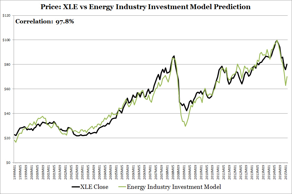 Price: XLE vs Energy Industry Investment Model