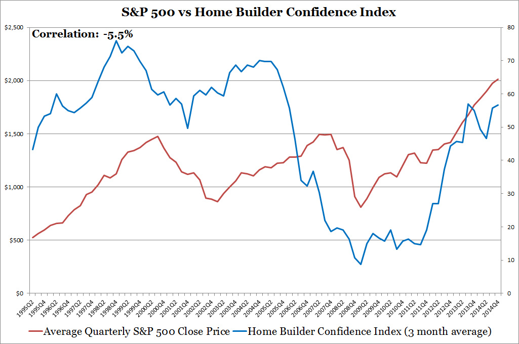 S&P 500 vs Home Builder Confidence Index