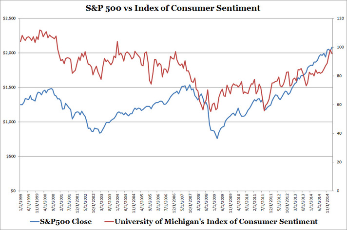 S&P 500 vs Michigan's Index of Consumer Sentiment