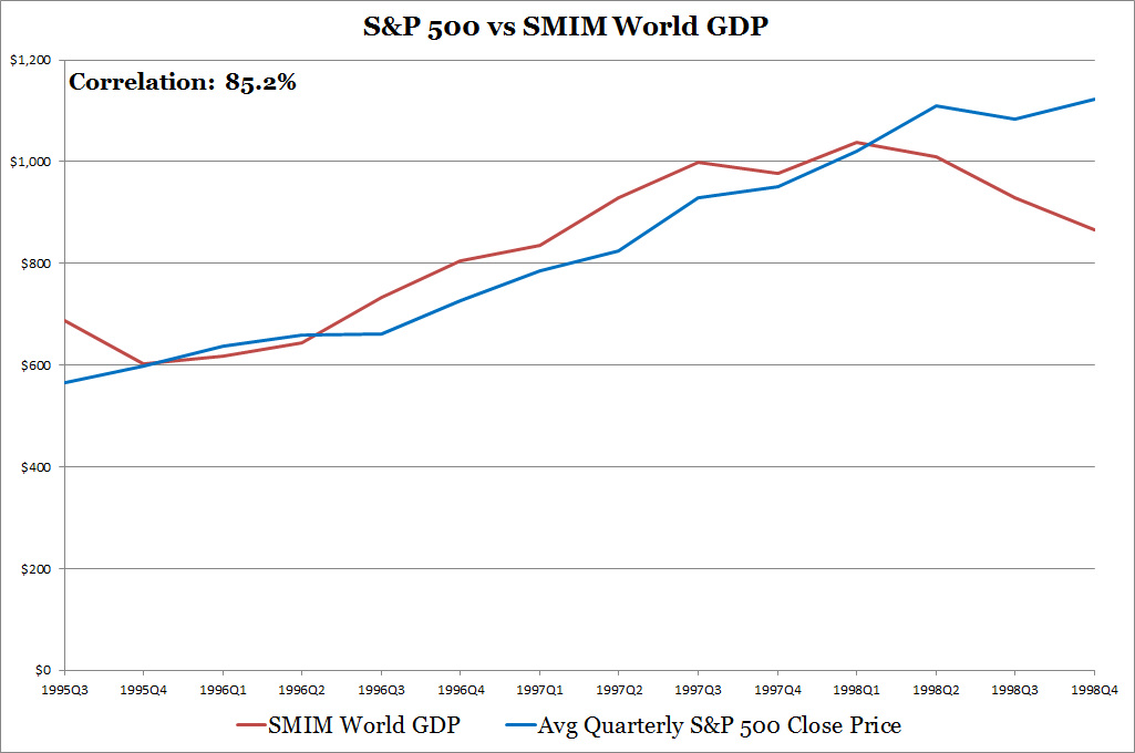 S&P 500 vs SMIM World GDP
