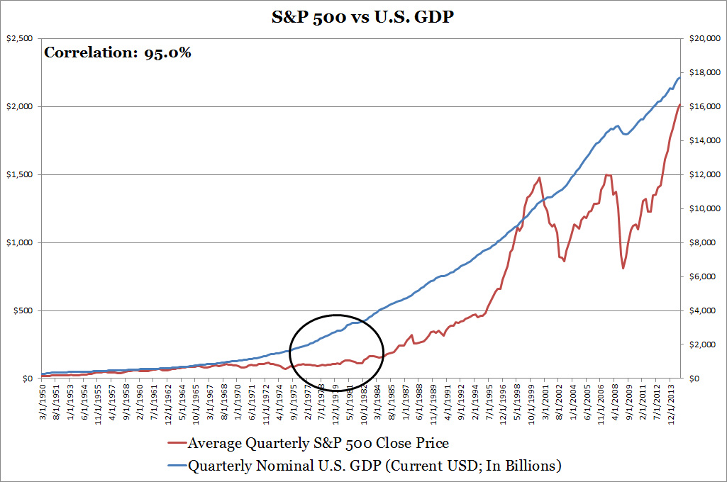S&P 500 vs U.S. GDP