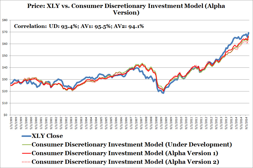 Price: XLY vs Consumer Discretionary Investment Model (Alpha Version)