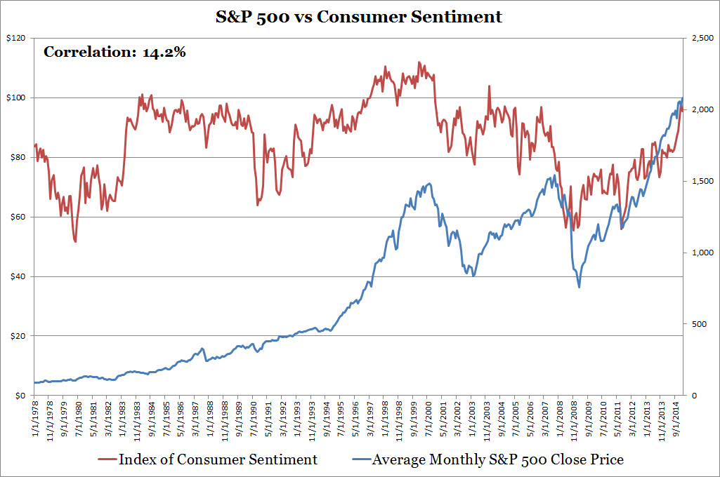 S&P 500 vs Consumer Sentiment