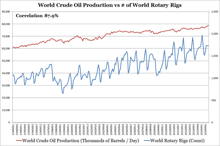 World Crude Oil Production vs Number of World Rotary Rigs